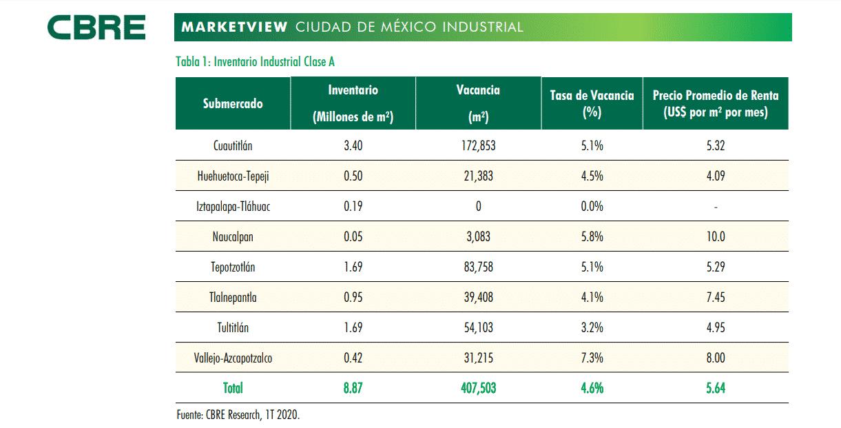 Inventario de las principales zonas de bodegas industriales en México