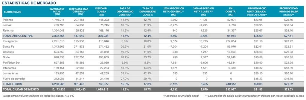 Estadísticas de mercado sobre oficinas en renta en la CDMX Vallejo Properties