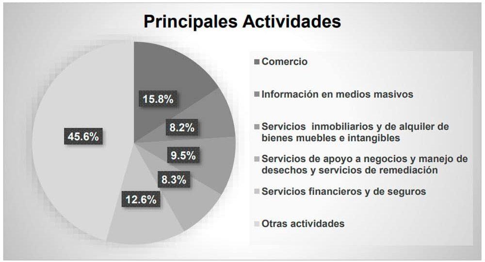 renta de locales en ciudad de méxico Vallejo Properties