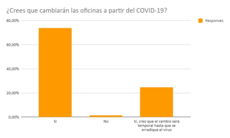 Cambio de las oficinas con el COVID-19